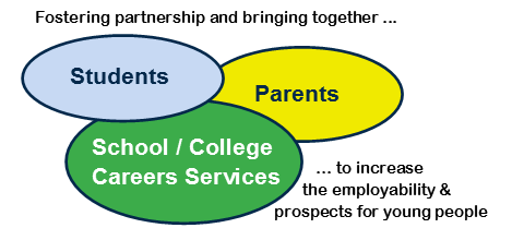 Employability sessions for parents of teenagers